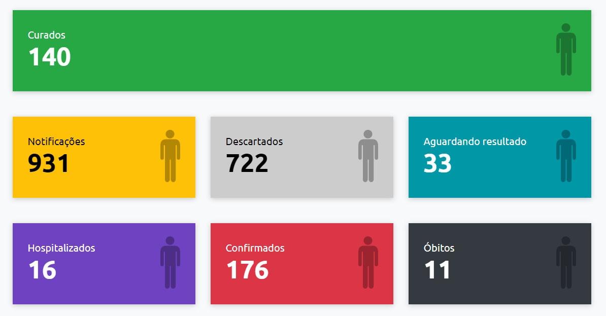 Presidente Prudente recebe mais oito exames positivos e confirmações de Covid-19 chegam a 176