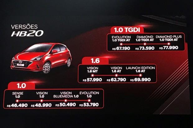 Os preços do novo Hyundai HB20 (Foto: Diogo de Oliveira/Autoesporte)