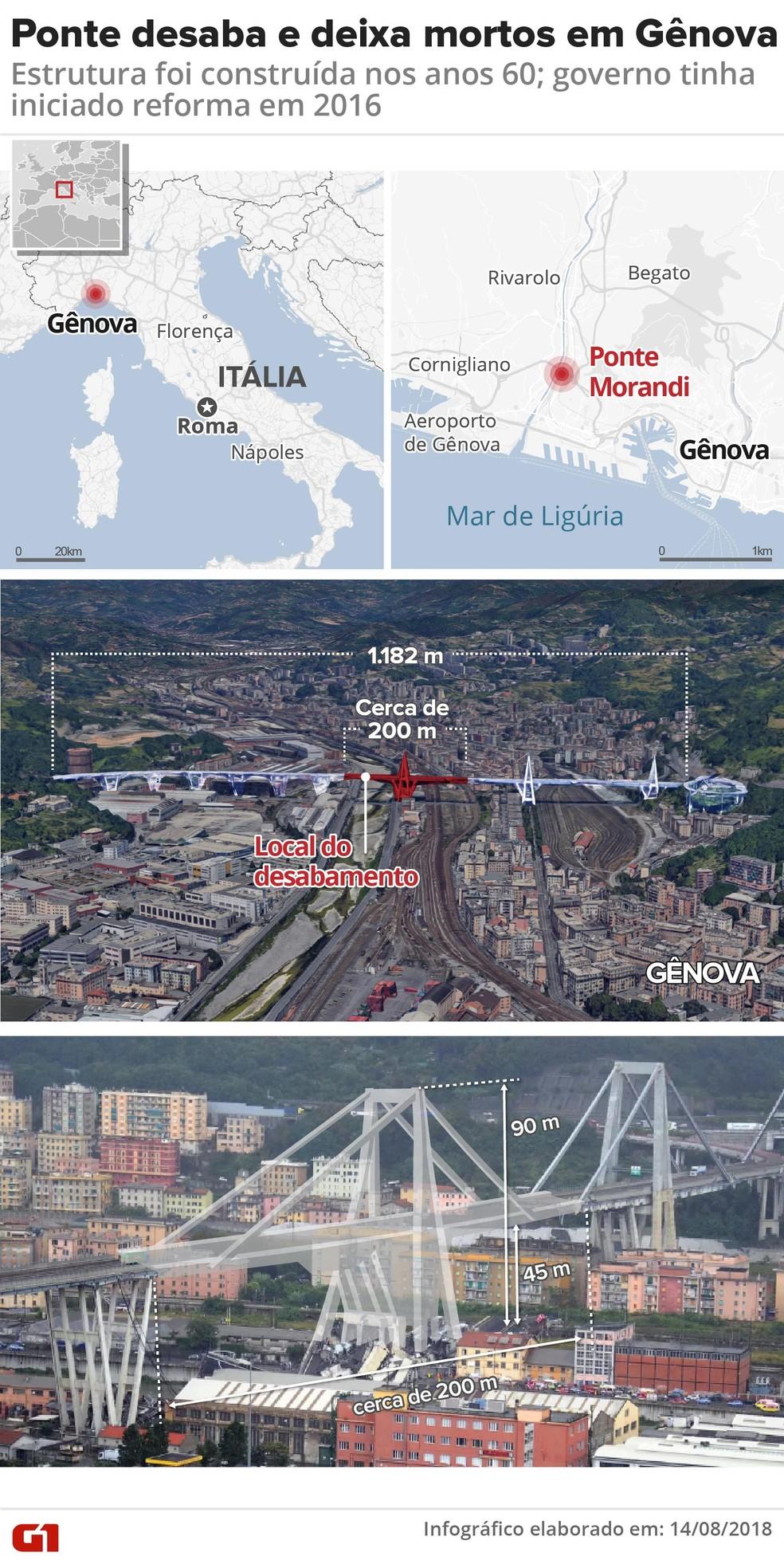 Ponte desaba em Gênova (Foto: Infografia: Roberta Jaworski)