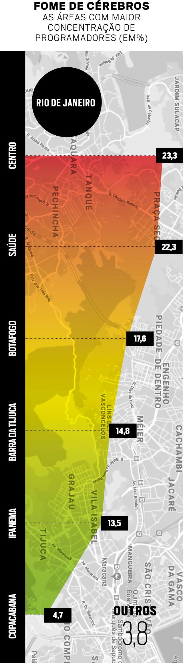 Levantamento mostra as regiões de Rio de Janeiro e Belo Horizonte com mais atividade tecnológica. As áreas com maior concentração de programadores (em%) (Foto:  )