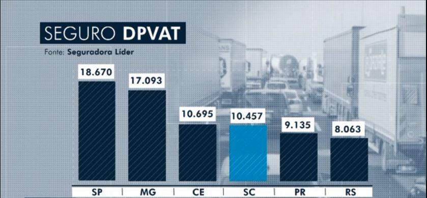 Em SC, 77% das indenizações do DPVAT vão para acidentes envolvendo motociclistas - Notícias - Plantão Diário