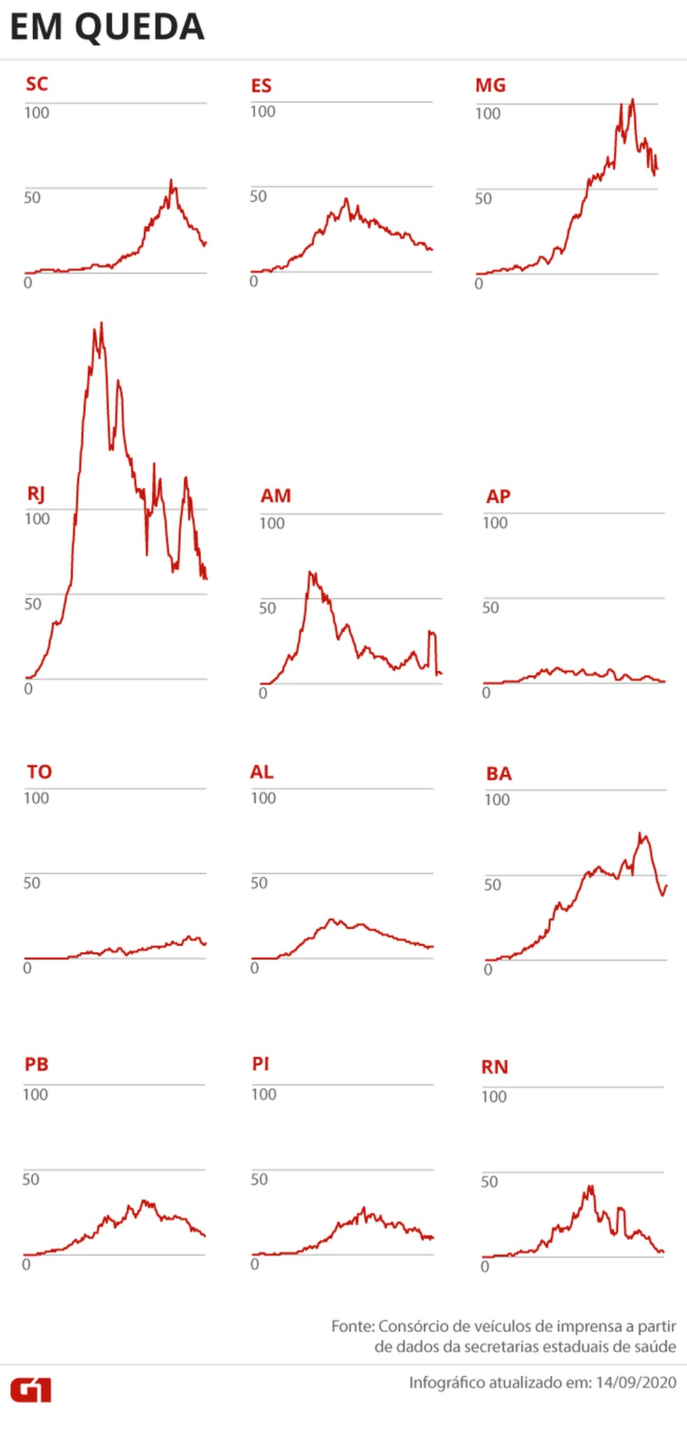 Estados com a média de mortes em queda — Foto: Arte G1
