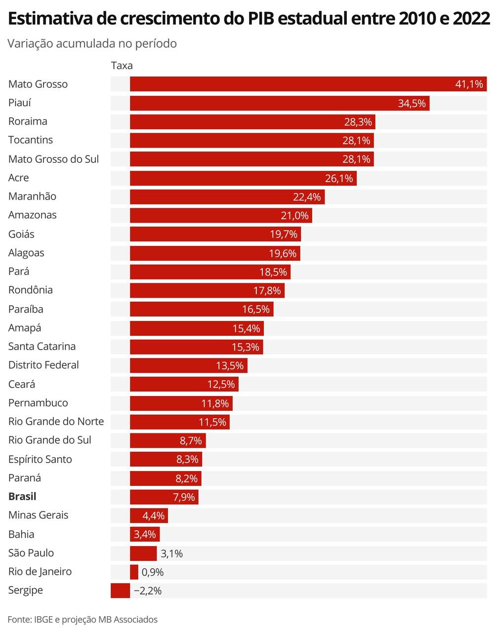 Estimativa de crescimento do PIB estadual entre 2010 e 2022 — Foto: Economia G1