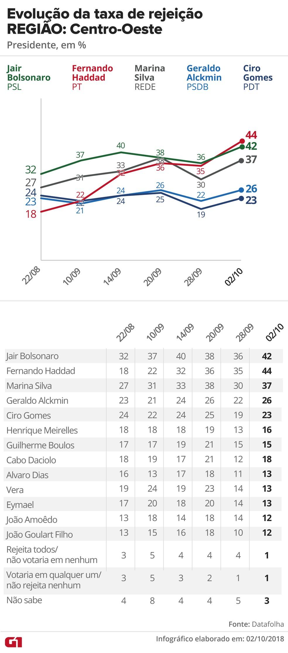 Pesquisa Datafolha, 2/10 para presidente - Rejeição - Região: Centro-Oeste — Foto: G1 Arte