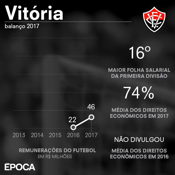 As finanças do Vitória em 2017 (Foto: ÉPOCA)