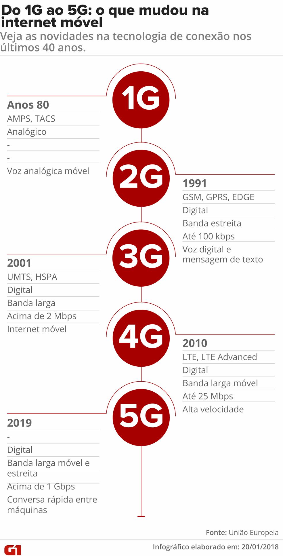 Infográfico mostra o que mudou na internet móvel ao longo dos anos (Foto: Fernanda Garrafiel/G1)