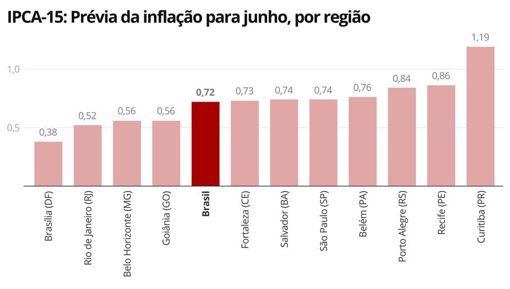 Todas as 11 regiões pesquisadas tiveram alta da inflação em julho, aponta indicador prévio do IBGE — Foto: Economia/G1
