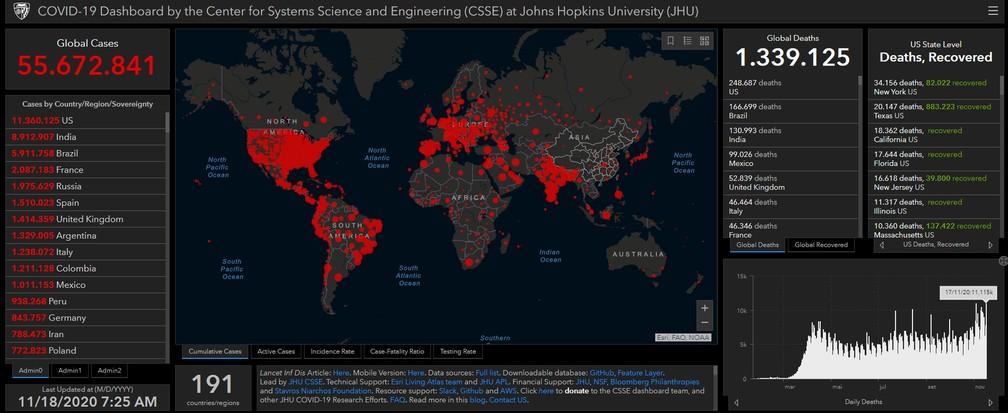 Balanço da Universidade Johns Hopkins de casos e mortes por Covid em todo o mundo em 18 de novembro de 2020 — Foto: Reprodução/Johns Hopkins