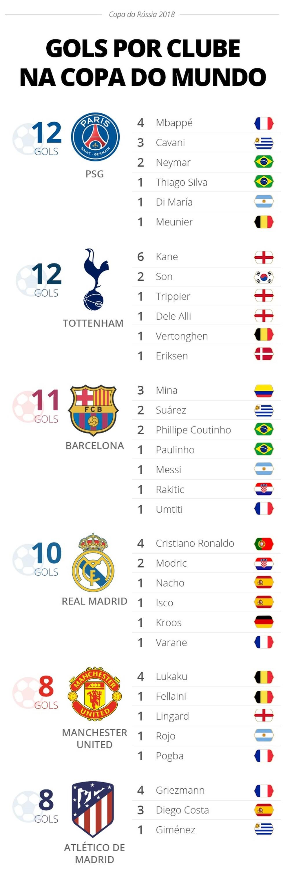 Info - ranking final de gols por clube na Copa 2018 (Foto: GloboEsporte.com)