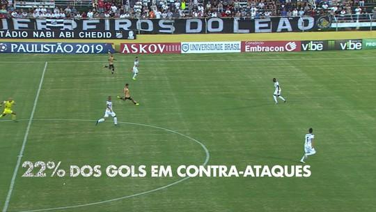 Palmeiras tem a maior influência de contra-ataques nos gols; Santos é o time que mais marcou assim