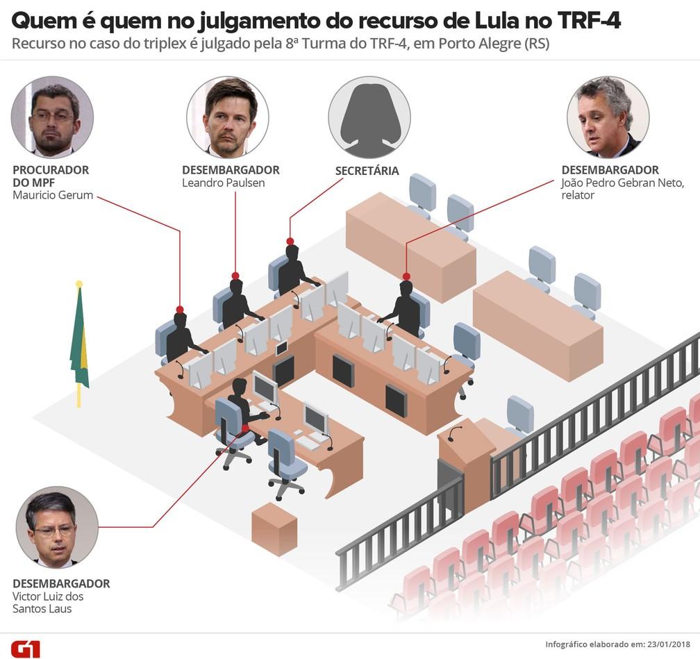 Sala da 8ª Turma do TRF-4, que vai julgar o recurso de Lula (Foto: Infografia: Betta Jaworski/G1)