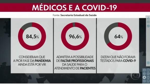 84% dos médicos consideram que a pior fase da pandemia ainda está por vir, diz pesquisa da Associação Paulista de Medicina