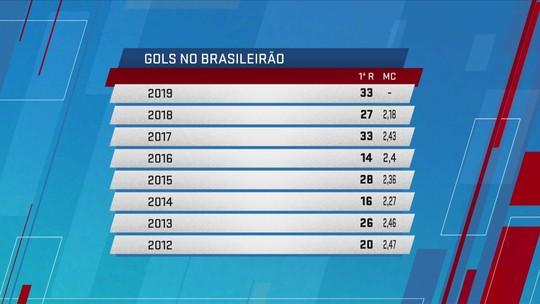 Goleadas abrem expectativa se VAR reverterá baixas médias de gols dos últimos Brasileirões