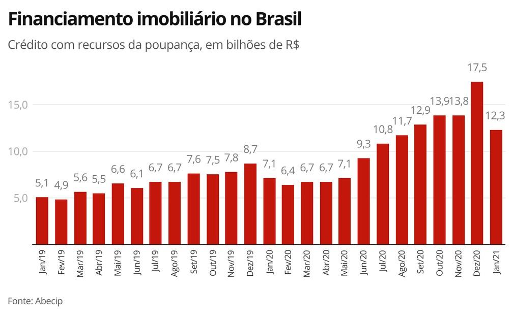 Financiamento imobiliário no Brasil  — Foto: Economia G1