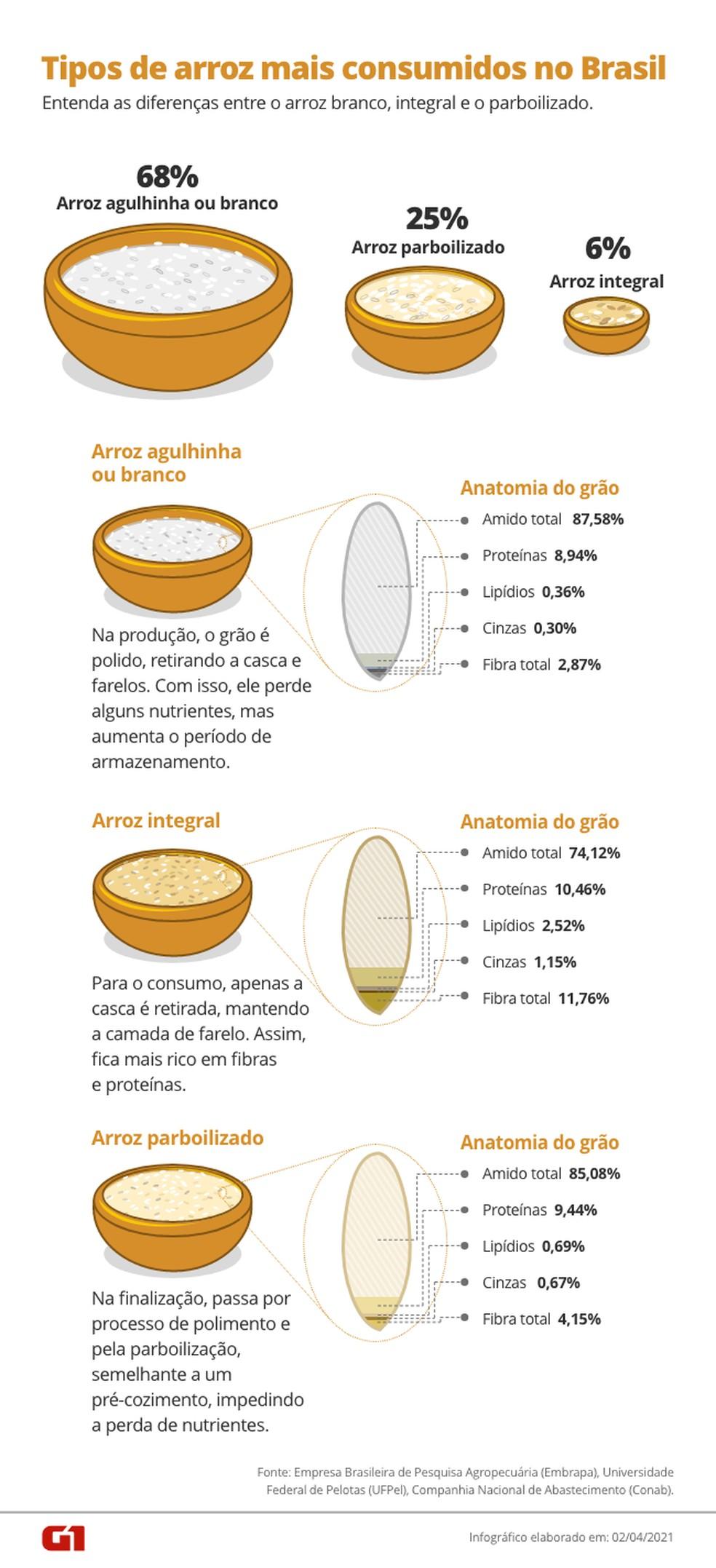 Tipos de arroz mais consumidos no Brasil — Foto: Arte / G1