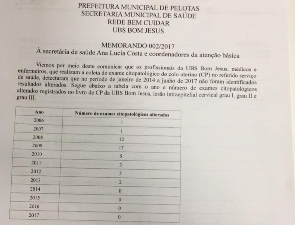 Memorando foi enviado no dia 4 de julho de 2017, por médicos e enfermeiros da unidade à secretária Municipal de Saúde Ana Lucia Costa (Foto: Divulgação)