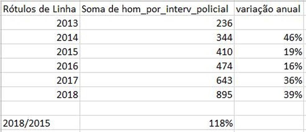 Estatísticas de mortes em confronto policial entre janeiro e julho nos últimos 5 anos (Foto: Arte/G1)