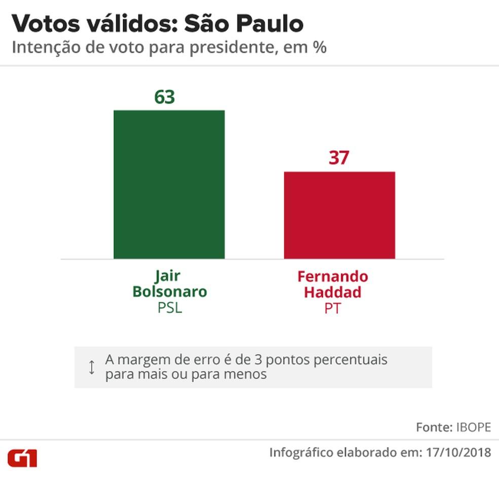 Pesquisa Ibope - 2º turno - São Paulo - votos válidos no estado  — Foto: Arte/G1