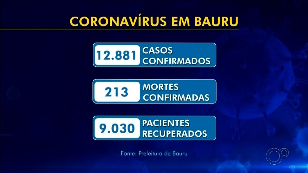 Veja os números do coronavírus na região do centro-oeste paulista
