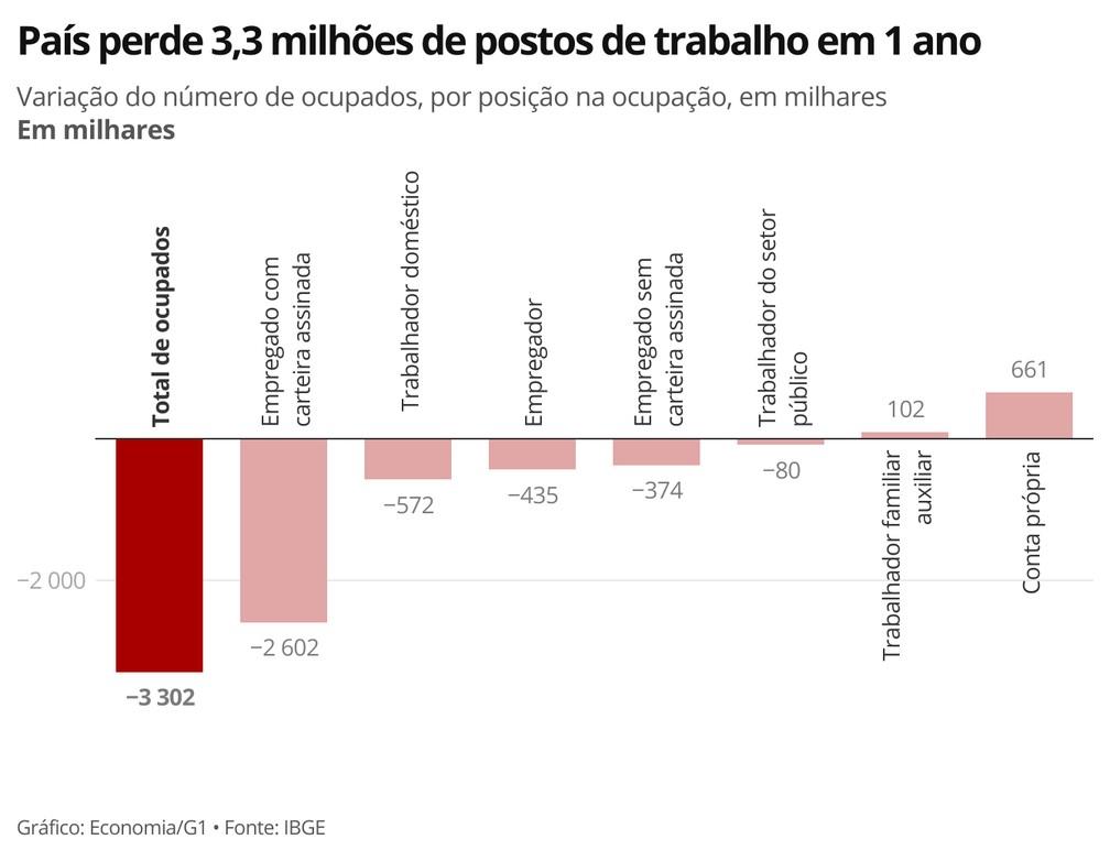 País perdeu cerca de 3,3 milhões de postos de trabalho em um ano de pandemia — Foto: Economia/G1