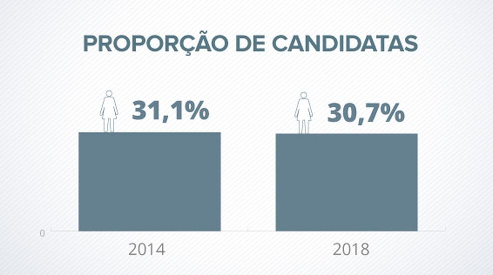 Proporção candidatas (Foto: Infografia: Juliane Souza/Editoria de Arte G1)