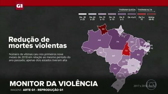 G1 em 1 Minuto: nº de mortes violentas de janeiro a setembro cai 12%