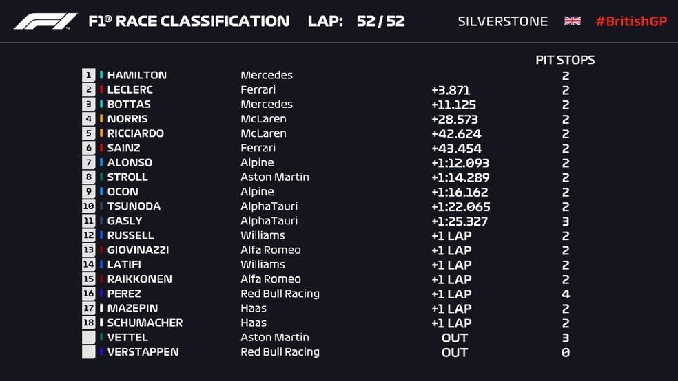 Resultado do GP da Inglaterra — Foto: F1