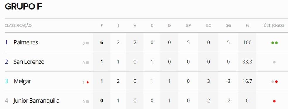 Classificação de momento do Palmeiras no Grupo F da Libertadores — Foto: Reprodução