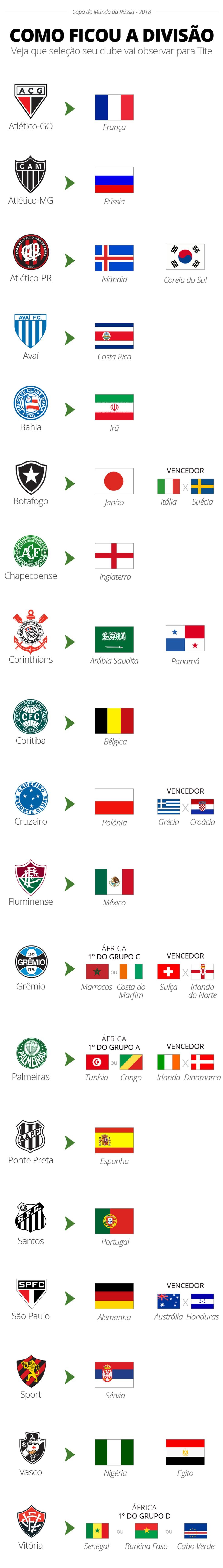 Lista de observação dos clubes para a Copa do Mundo (Foto: Infoesporte)