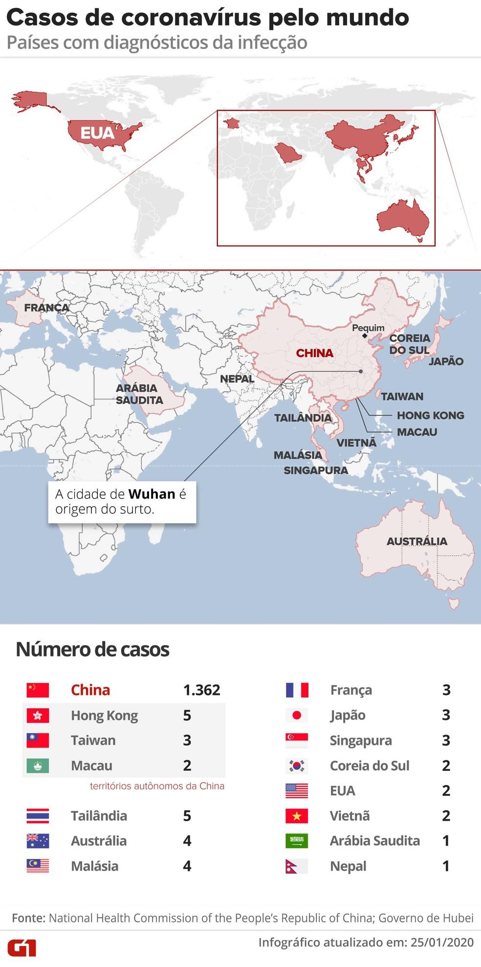 Casos de coronavírus no mundo  — Foto: Rodrigo Sanches/Arte G1