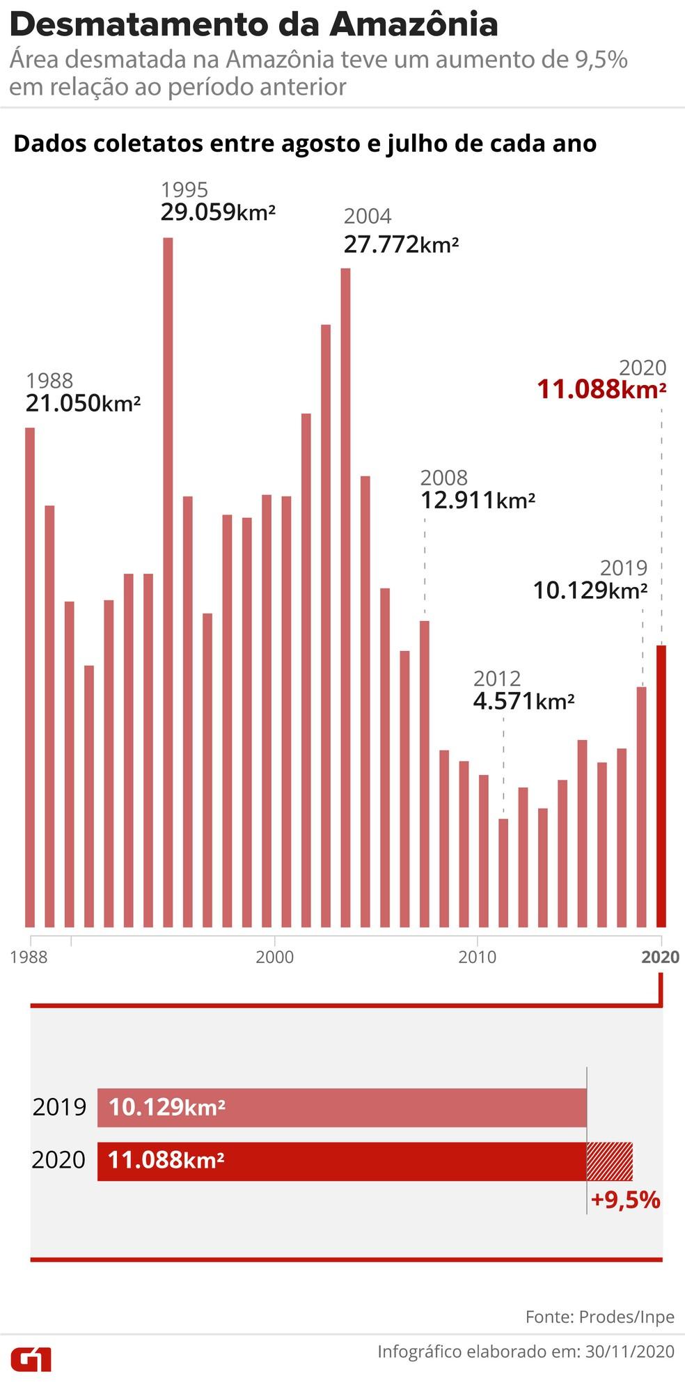 Série histórica com dados de desmatamento na Amazônia segundo o Prodes até 2019/2020. — Foto: Arte/G1