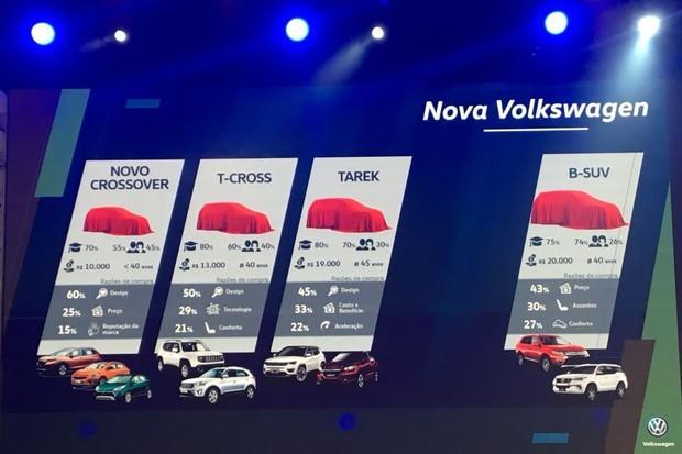 Planos da VW já anteciparam um novo crossover acima do Tarek (Foto: Guilherme Blanco Muniz/Autoesporte)