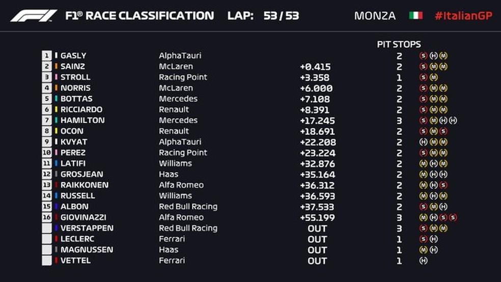 Resultado final do GP da Itália de Fórmula 1 — Foto: Reprodução/FOM