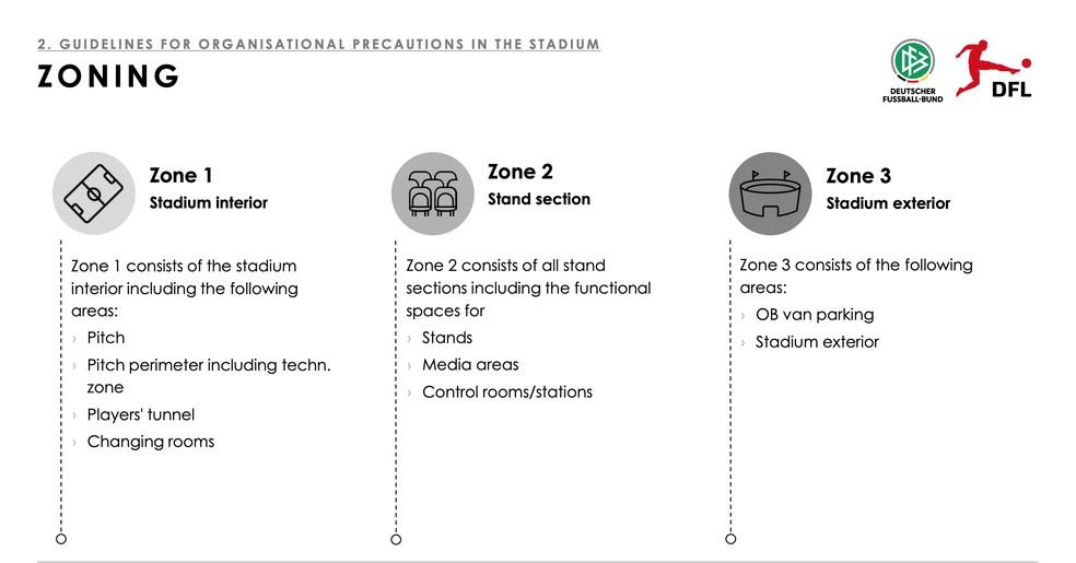 Em inglês, Bundesliga explica a divisão dos estádios por zonas — Foto: Reprodução