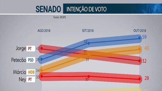 Ibope Senado - Acre, votos válidos: Petecão 33%, Márcio Bittar 24%, Jorge Viana 18% e Ney Amorim 16%
