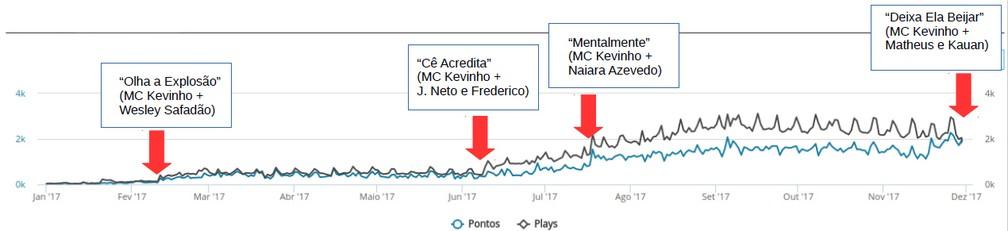Gráfico mostra aumento de execuções de MC Kevinho nas rádios com lançamento de funknejos (setas vermelhas indicam datas de lançamento). A linha azul mostra o número de vezes tocadas na rádio por dia e a preta mostra o público estimado (em milhares) (Foto: Playax)  (Foto: Playax)