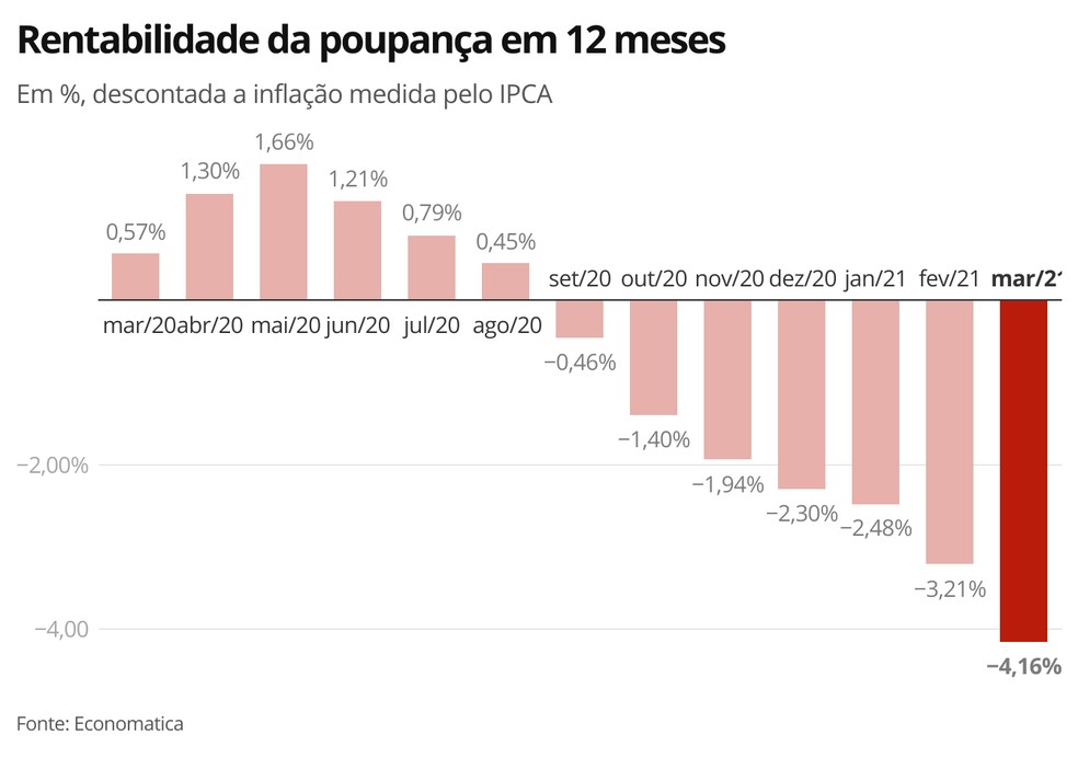 Rentabilidade da poupança em 12 meses — Foto: Economia/G1