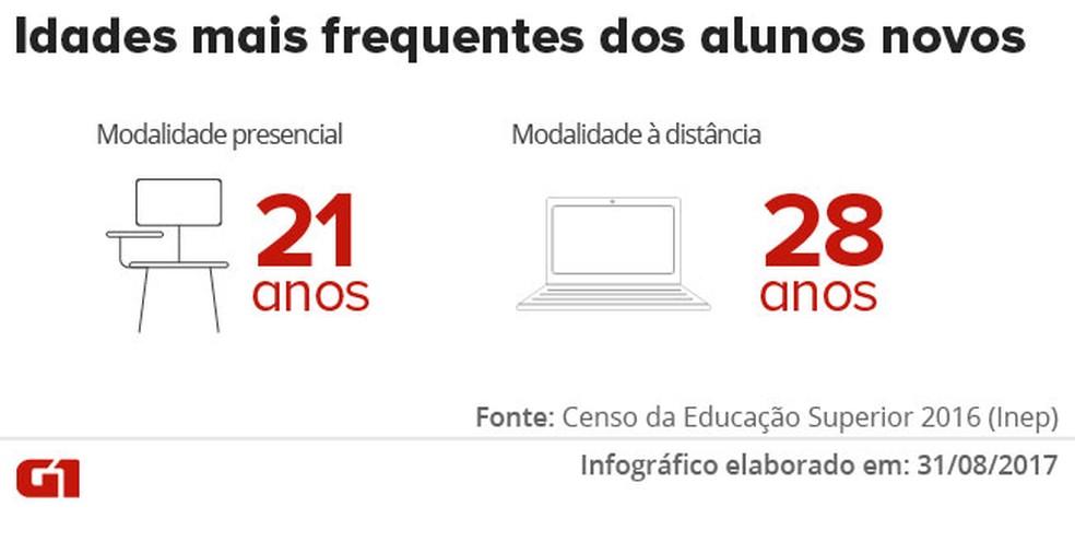 idade novos alunos - Número de novos alunos em cursos superiores presenciais cai em 2016