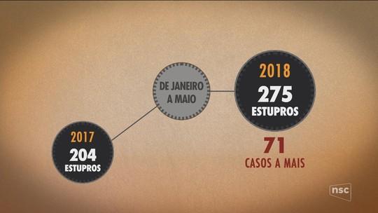 Estupros aumentam 34,80% no Oeste de SC nos primeiros meses de 2018