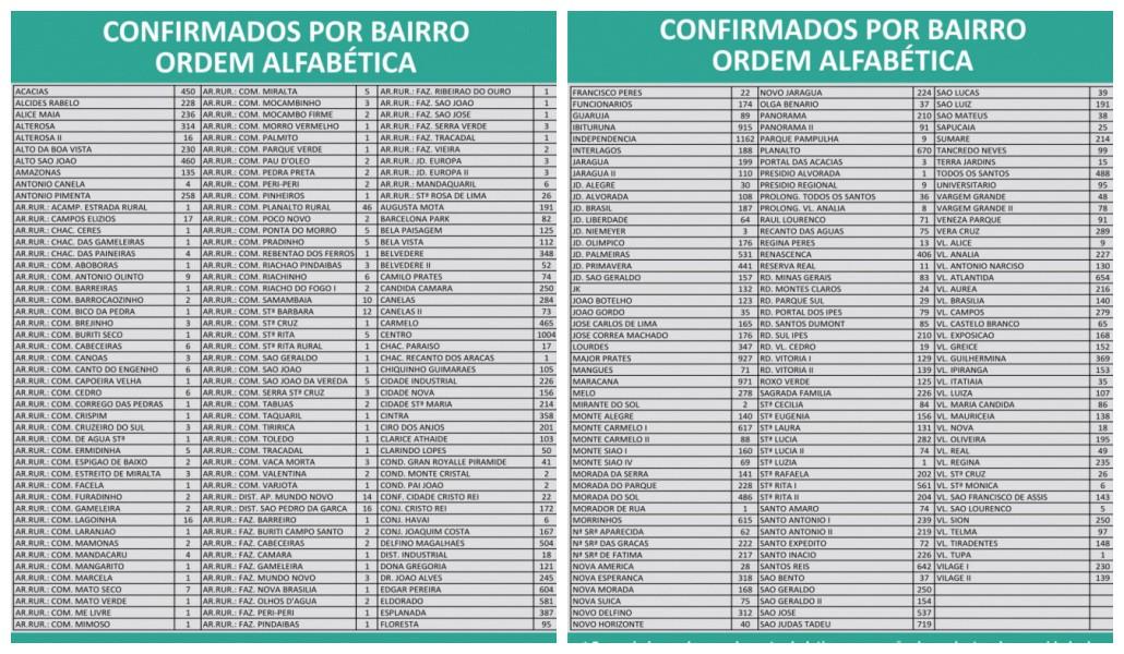 Covid-19: Montes Claros contabiliza  35.978 casos e 849 mortes nesta quinta-feira (8)