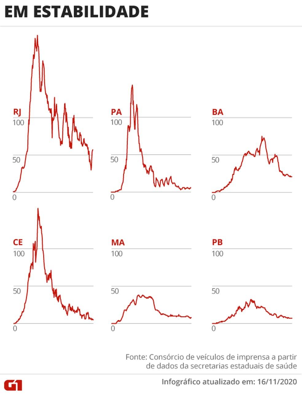 Estados em que há estabilidade nas mortes por coronavírus — Foto: Arte/G1