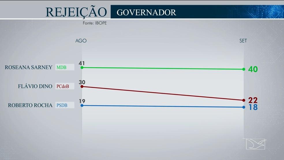 Ibope divulga índice de rejeição dos candidatos ao governo do Maranhão — Foto: Reprodução/TV Mirante