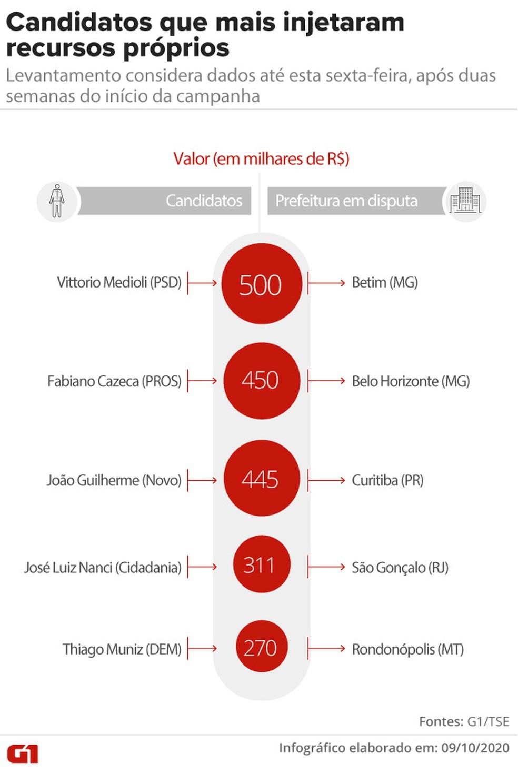 Candidatos já injetaram mais de R$ 40 milhões na própria campanha: levantamento considera dados até esta sexta-feira, após duas semanas do início da campanha — Foto: Aparecido Gonçalves/G1