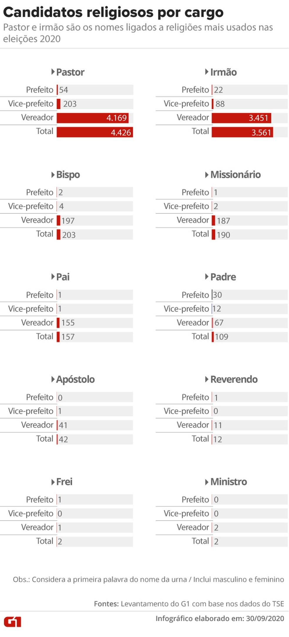 Candidatos com nomes ligados a religiões por cargo disputado nas eleições 2020 — Foto: Aparecido Gonçalves/G1