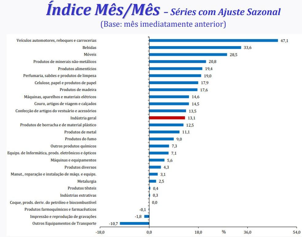 22 dos 26 ramos pesquisados apresentam alta em junho na comparação com maio (Foto: Divulgação/IBGE)