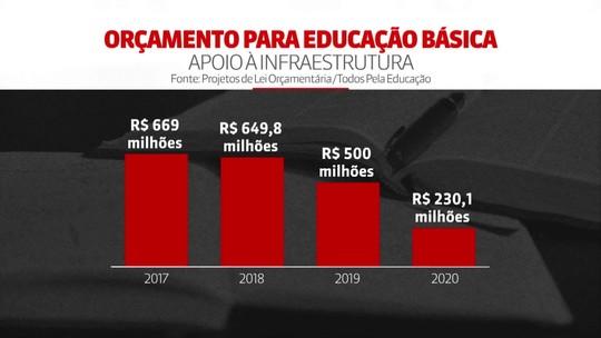 Orçamento do governo federal prevê cortes para educação básica em 2020