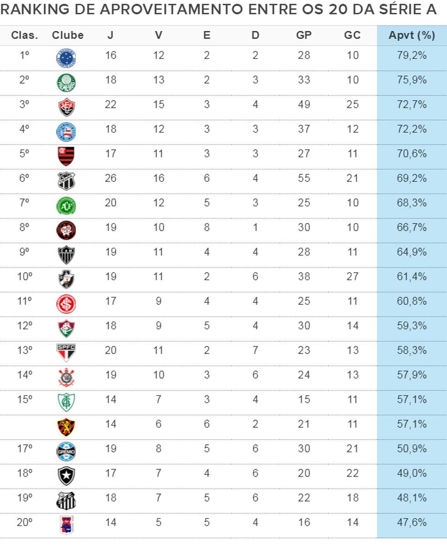 Cruzeiro e Palmeiras lideram ranking baseados nos jogos oficiais disputados no 1º trimestre de 2018 (Foto: Infoesporte)
