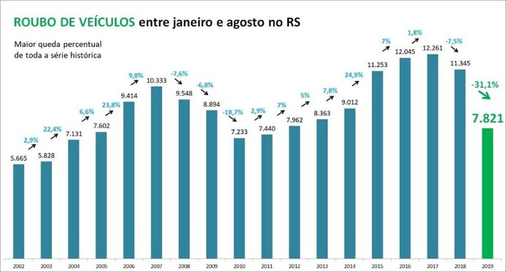 Roubo de veículos no RS — Foto: SSPRS/Divulgação