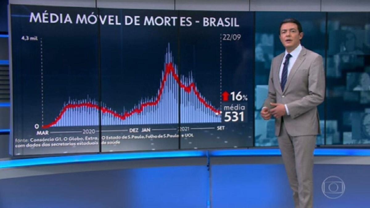 Brasil registra 839 mortes por Covid em 24 horas