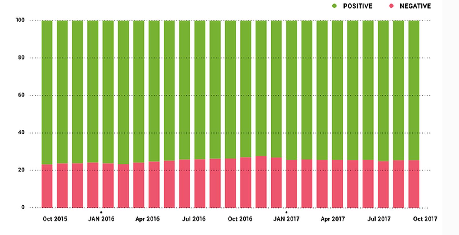 📷 Positivos são maioria, mas uso de emojis negativos estão aumentando | Divulgação